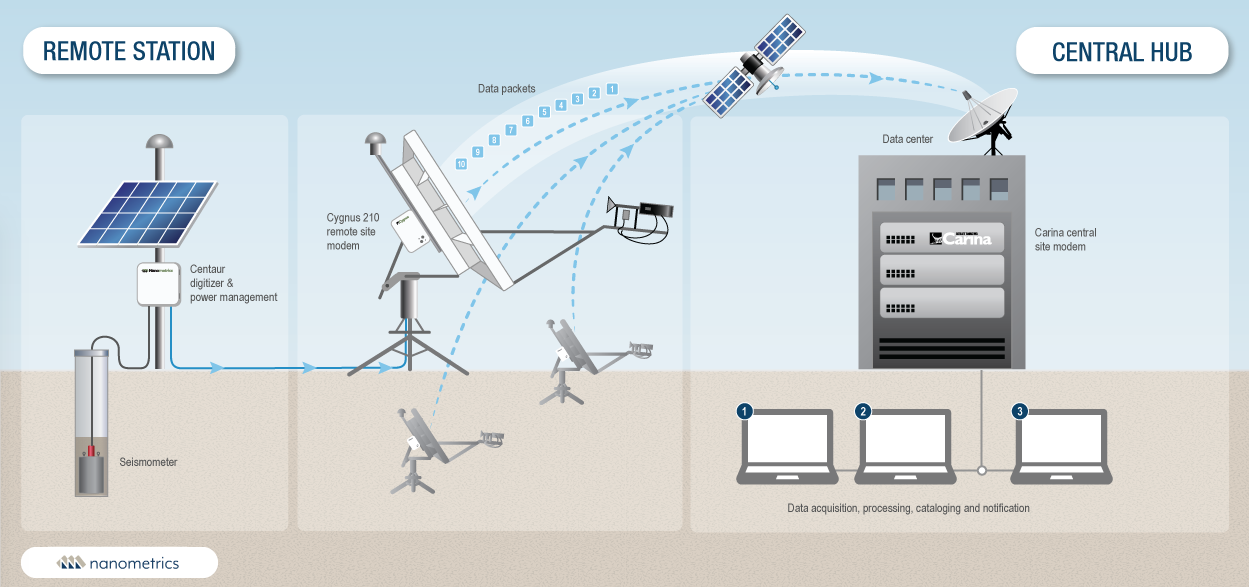 Libra VSAT satellite communications system for science and environmental data studies