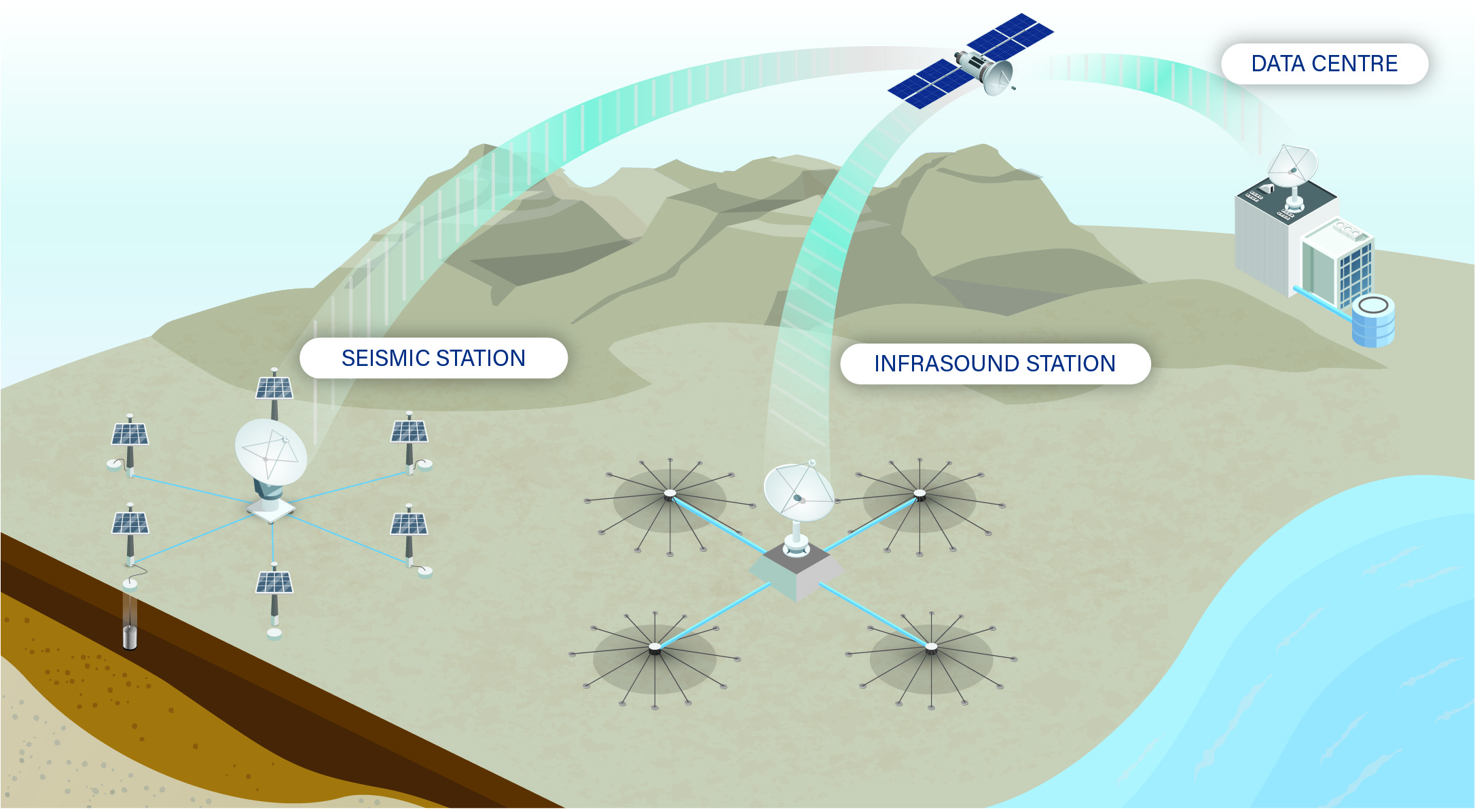 Nanometrics' Centaur supports most Global Monitoring Stations including: Seismic, Infrasound and T-phase Hydroacoustic.