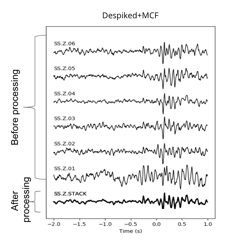 Noise attenuation in sparse surface microseismic datasets