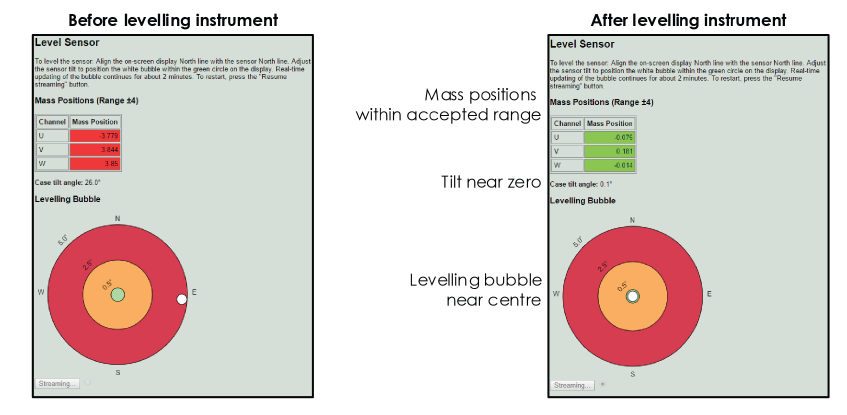 Virtual bubble level on Centaur graphic user interface
